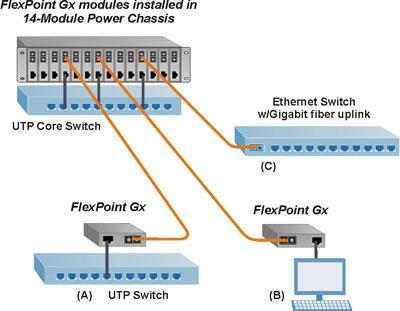 FlexPoint GX Applicaton Example