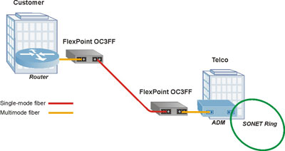 FlexPoint OC3FF Application Example