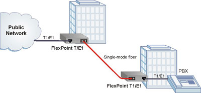 FlexPoint T1/E1 Application Example
