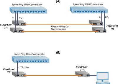 Token Ring Application Example