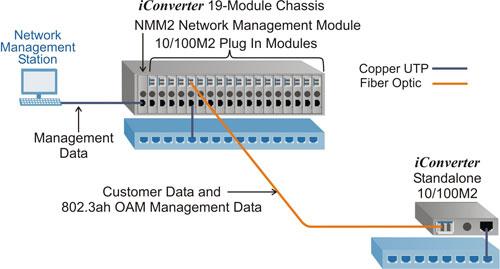 10/100M2 Secure IP-less Management