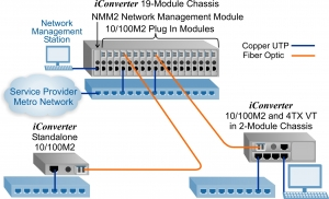 10/100M2 Securely Managed Access Network