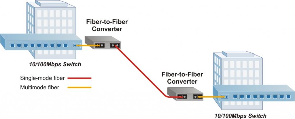 iConverter Fibre to Fibre Application Example