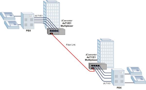 iConverter 4xT1/E1MUX Application Example 1