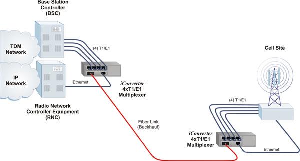 iConverter 4xT1/E1MUX Application Example 2