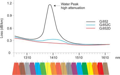 Water Peak Wave Graph