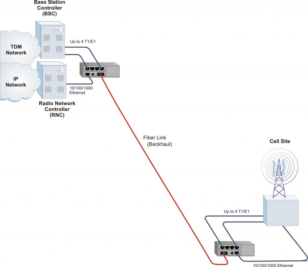 iConverter 4xT1/E1 MUX/M Application Example
