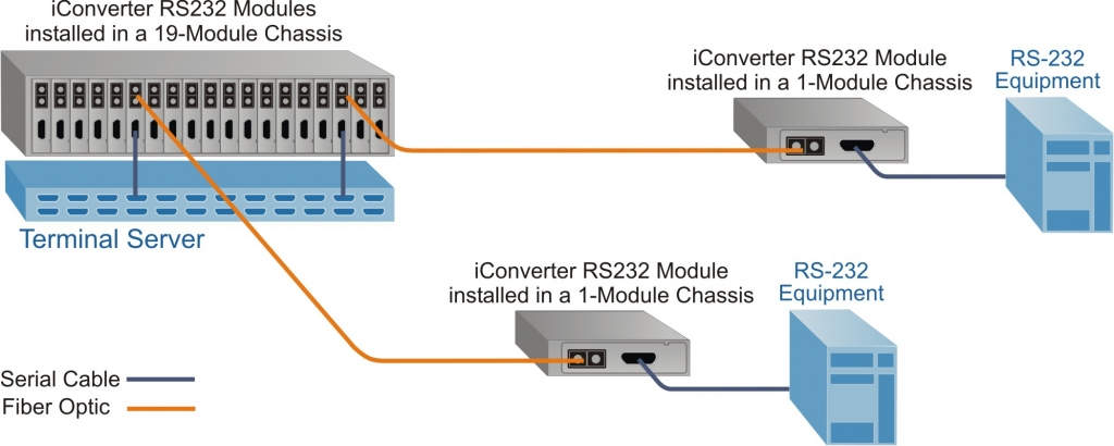 iConverter RS-232 Application Example