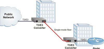 iConverter T3/E3 Application Example