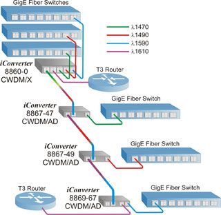 iConverter CWDM/AD Application Example 1