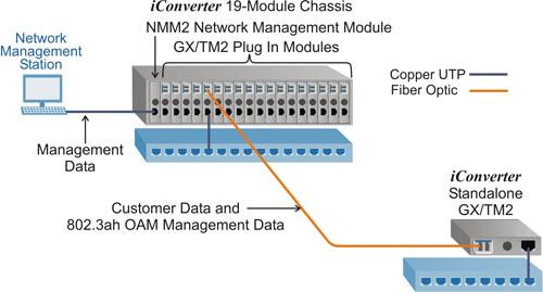 GX/TM2 Application Example 1