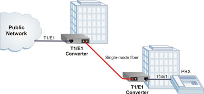 iConverter T1/E1 Application Example