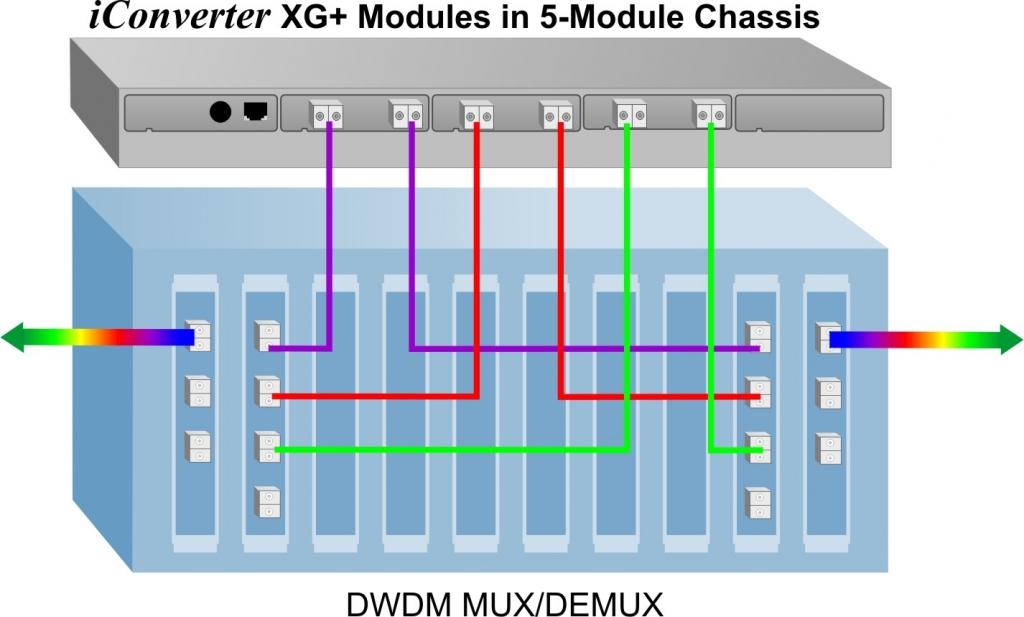 iConverter XG Application Example 2