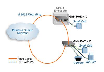 iConverter GM4 PoE Application Example