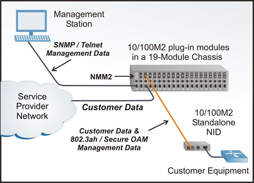 NMM2 Application Example