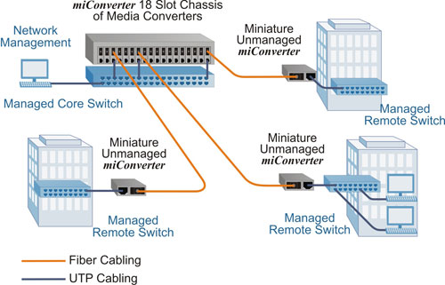 miConverter 18 Module Chassis Application Example 2