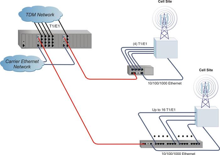 iConverter T1/E1 Modular Multiplexer Application Example 1