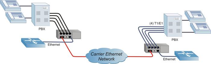 iConverter T1/E1 Modular Multiplexer Application Example 2