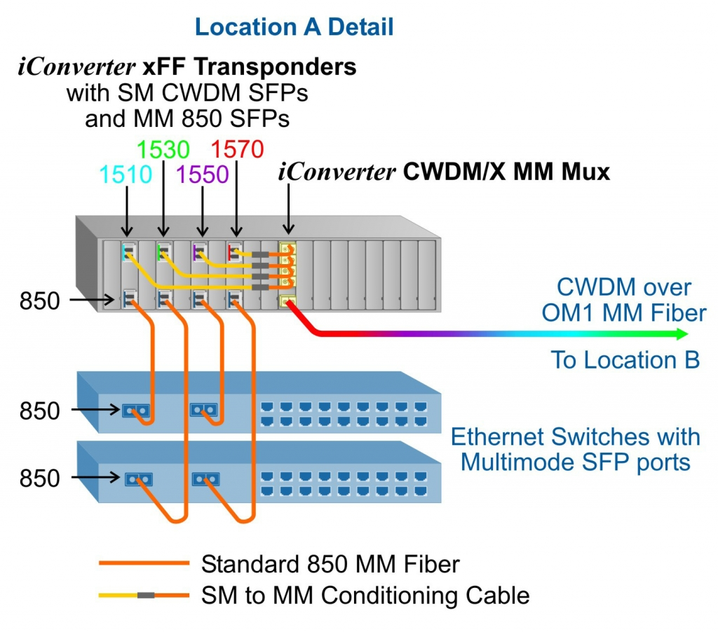 CWDM/X Multimode Application Example 2