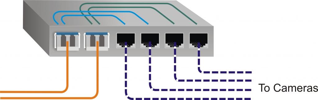 OmniConverter GPoE+/SX Application Example 4