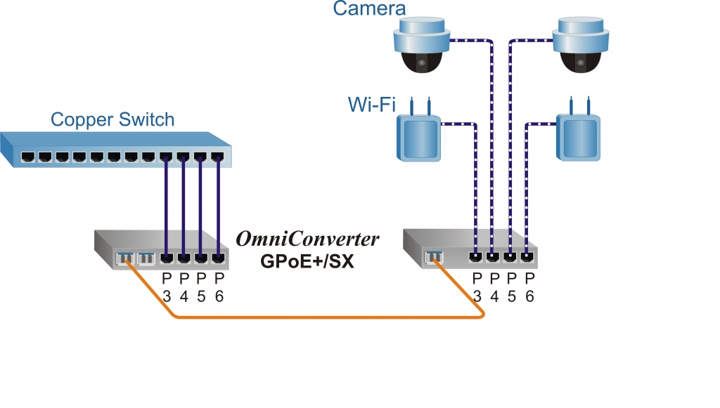 OmniConverter GPoE+/SX Application Example 5